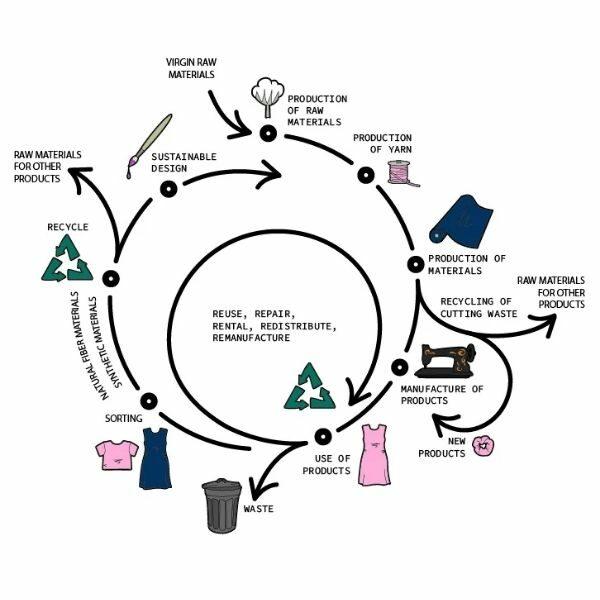 Circular Fashion Loop